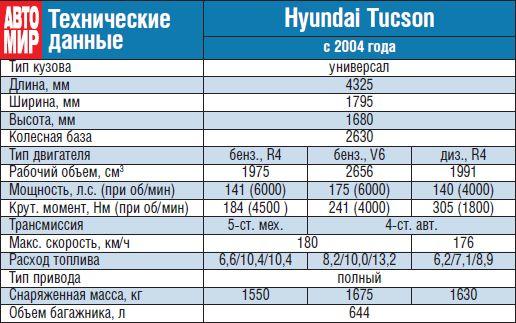 технические характеристики туссан 2015 Правовое