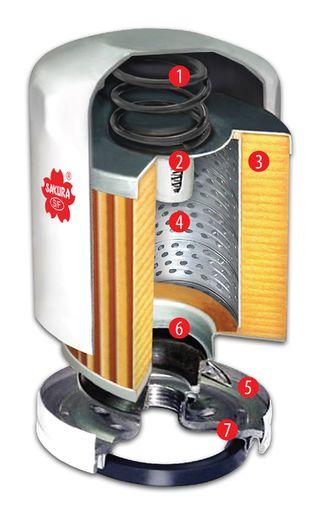 Выбор масляного фильтра: нюансы конструкции